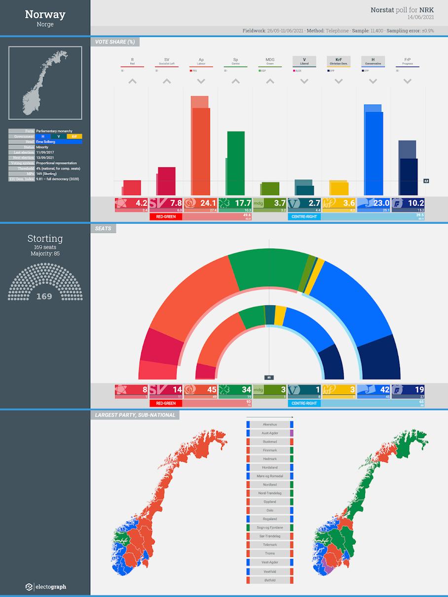 NORWAY: Norstat poll chart for NRK, 14 June 2021