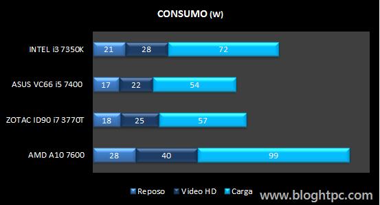 ConsumoINTEL Core i3 7350K
