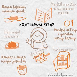 kontribusi-bebas-food-waste