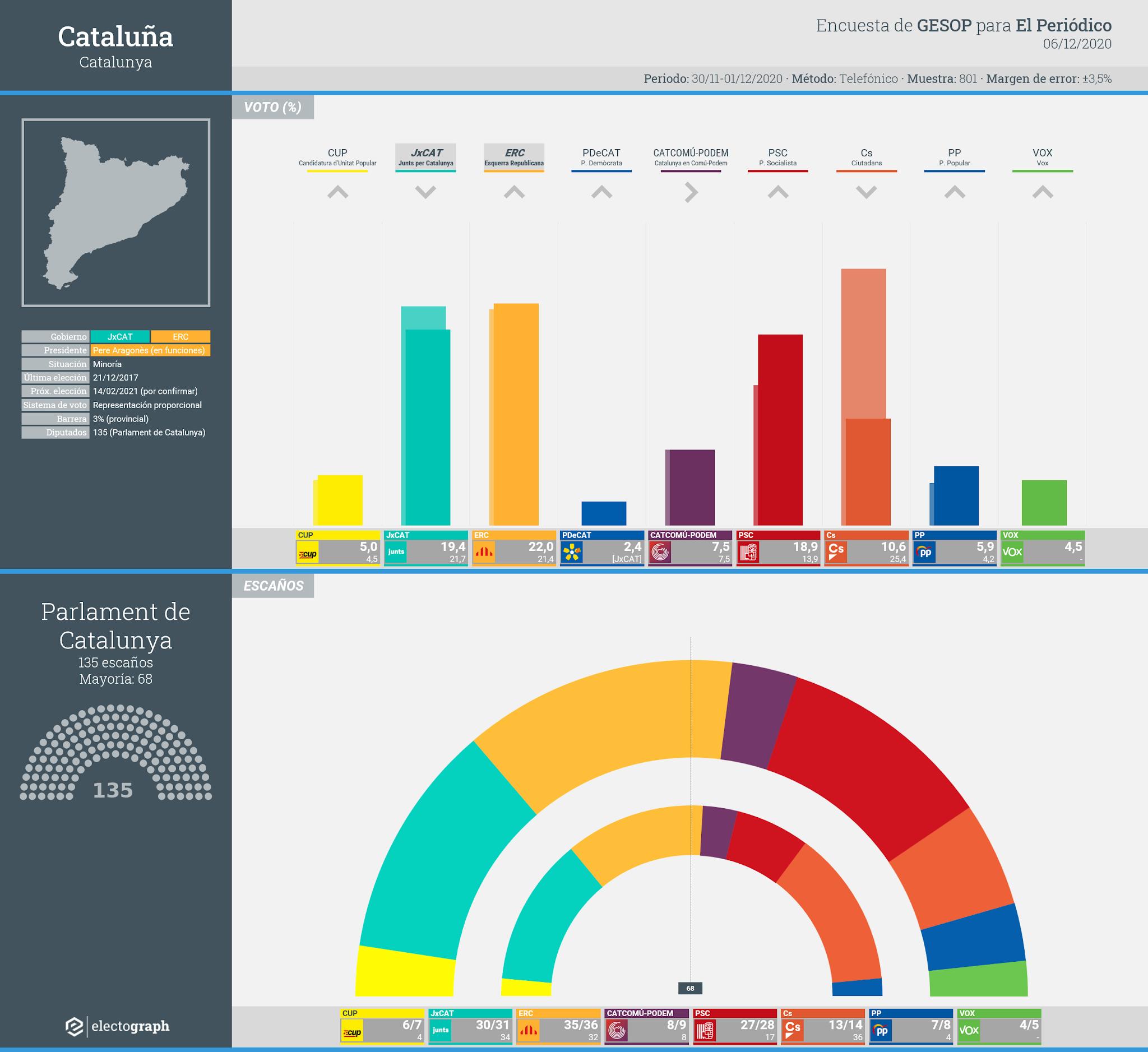 Gráfico de la encuesta para elecciones autonómicas en Cataluña realizada por GESOP para El Periódico, 6 de diciembre de 2020