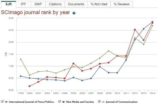 Scopus Compare journals
