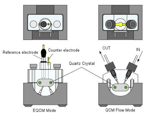 EQCM System
