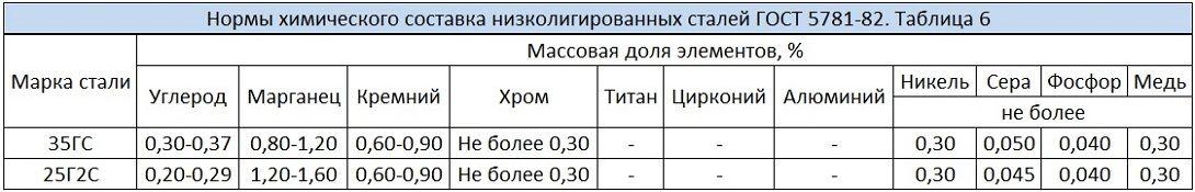 Нормы химического состава низколегированных сталей ГОСТ 5780-82. А3 А400 25Г2С, 35ГС