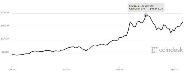 In 2017, bitcoin's price has sky-rocketed to a 1,600 percent increase, shooting past $19,000 on Saturday, Dec 16, 2017