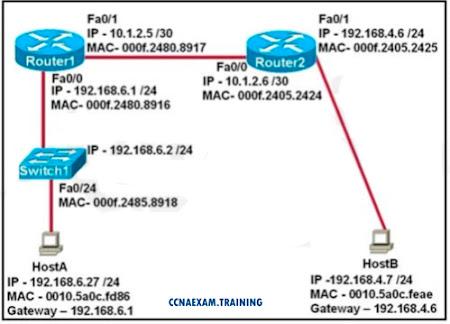 CCNA 200-120 Questions: IP Routing – CEREXAM COM
