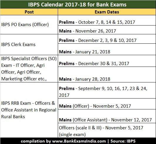 ibps bank exams 2017 calendarwhen is the next ibps po exam 2017next clerical jobs in banks