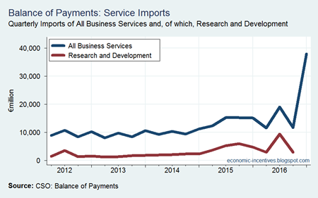 Business Services Imports 2016