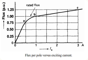 field-flux-vs-exciting-current