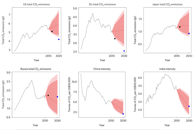 Probabilistic CO2 emissions forecasts for leading countries and regions, with Paris climate agreement targets. In each panel, the large black dot shows the preliminary estimate of CO2 emissions for 2015, while the large blue dot shows the Paris climate agreement target for 2030 (2025 for the US). The targets for China and India are in terms of carbon intensity rather than total CO2 emissions, and no comparable 2015 numbers for these two countries are available. Graphic: Raftery, et al., 2017 / Nature Climate Change