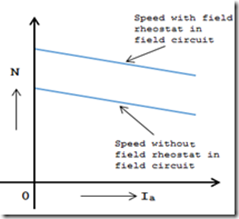 flux-control-speed-vs-armature-current-curve
