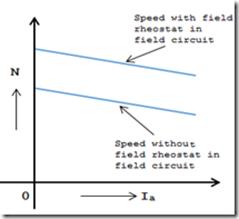 flux-control-speed-vs-armature-current-curve