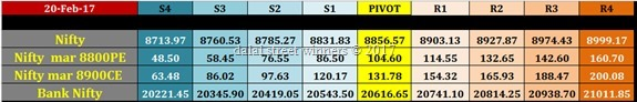 nifty banknifty future option intraday levels for 21 feb 2017