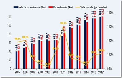 Bancolombia grafico