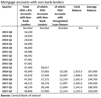 Mortgage Accounts with Non Bank Lenders