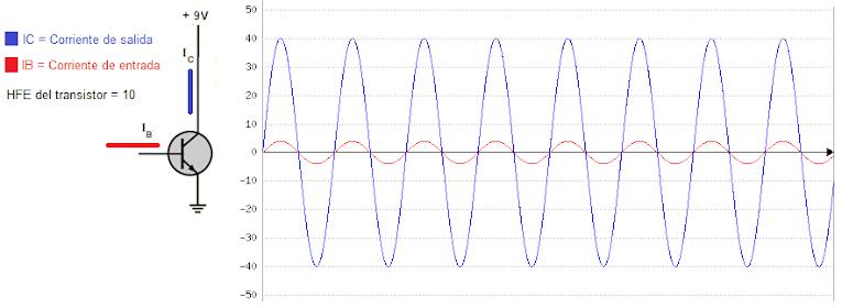 Grafico amplificación de señal de un transistor