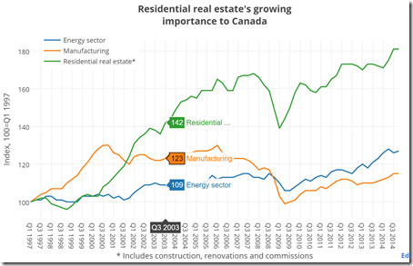 Real estate vs manufacturing