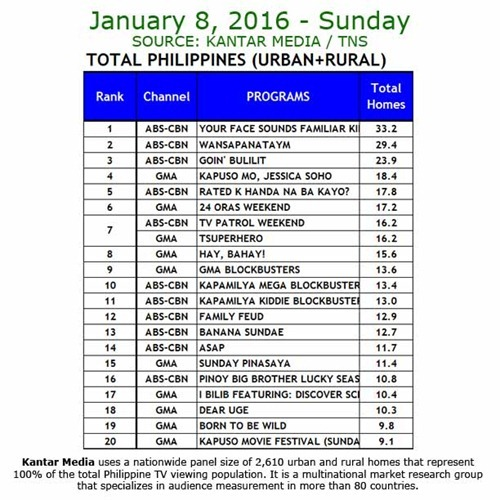 Kantar Media National TV Ratings - January 8, 2017