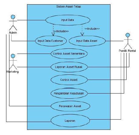 Si0813461554 widuri dan pada sistem aset tetap cv mandiri barokah proses tersebut dapat divisualisasikan menggunakan diagram use case dan adapun gambar diagram use case nya ccuart Image collections