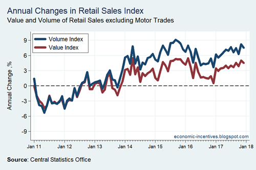 Retail Sales Index Dec 17 Growth