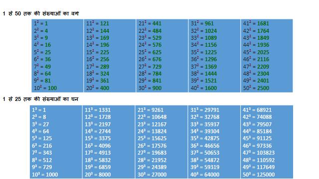 1-50 तक की संख्याओं का वर्ग