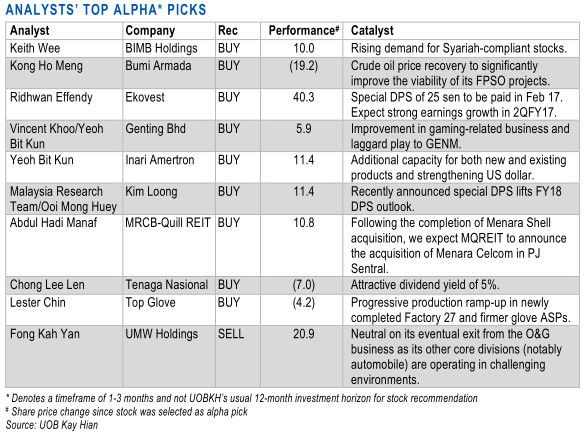 malaysia alpha stock picks
