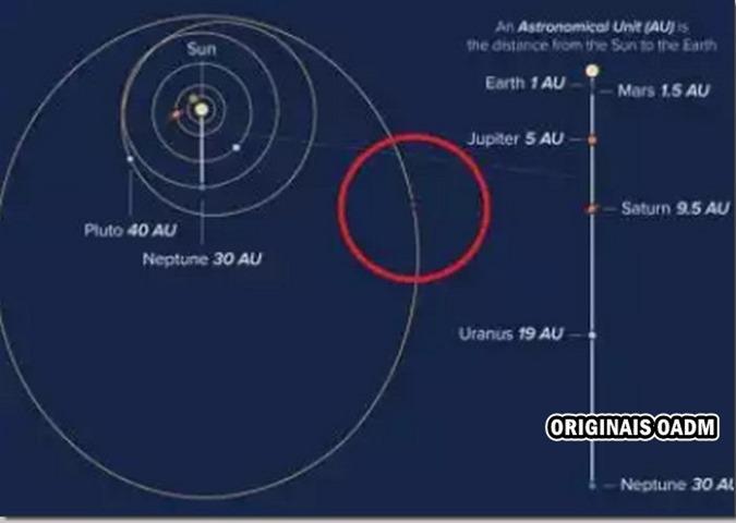 Os astrônomos encontram NOVO objeto misterioso à espreita na beira do nosso sistema solar