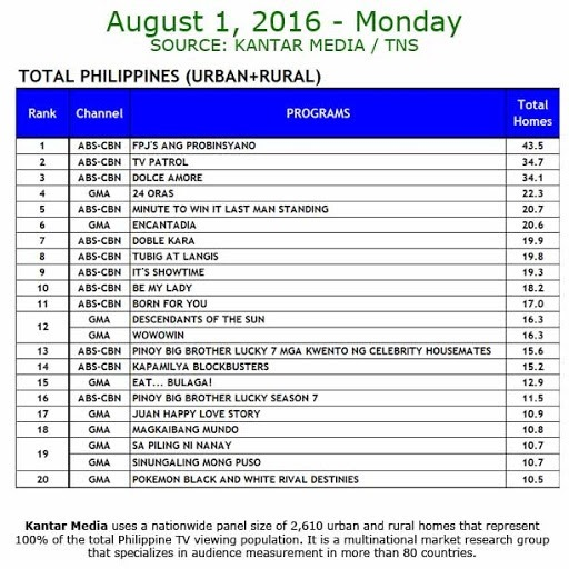 Kantar Media National TV Ratings - Aug 1, 2016