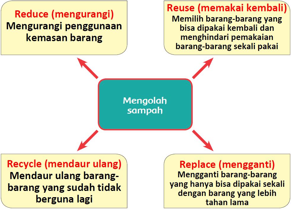 Kunci Jawaban Halaman 112, 113, 114, 115, 116, 117 Tema 4 Kelas 4