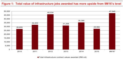 malaysia infrastructure projects
