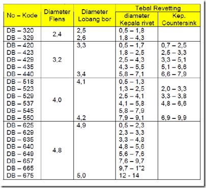 Tabel dimensi spesial blind rivet 1