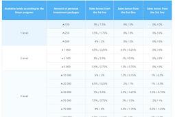 موقع antares افضل مواقع الربح من الانترنت 100$ صافي بدون مجهود
