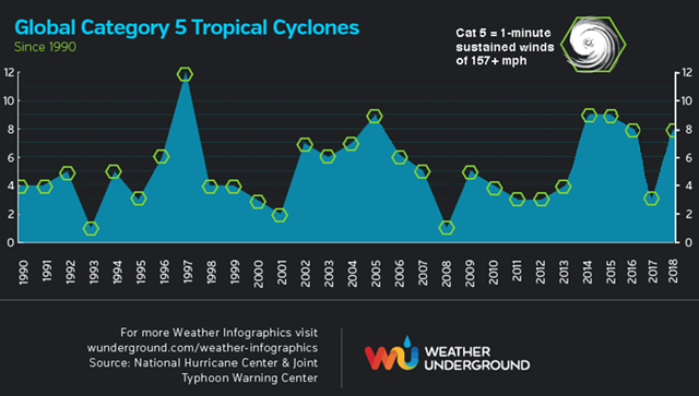 Global Category 5 tropical cyclones from 1990-2018, as rated by NOAA's National Hurricane Center and the U.S. Navy's Joint Typhoon Warning Center. The quality of the database rating Cat 5s is too poor and the time series of decent data on these storms is too short to make definitive conclusions about how climate change may be affecting these most powerful of storms. Climate change is expected to make the strongest storms stronger, and increase the number of Category 5 storms, so we should expect to see an increase in these mightiest of storms in the coming decades. Graphic: Weather Underground