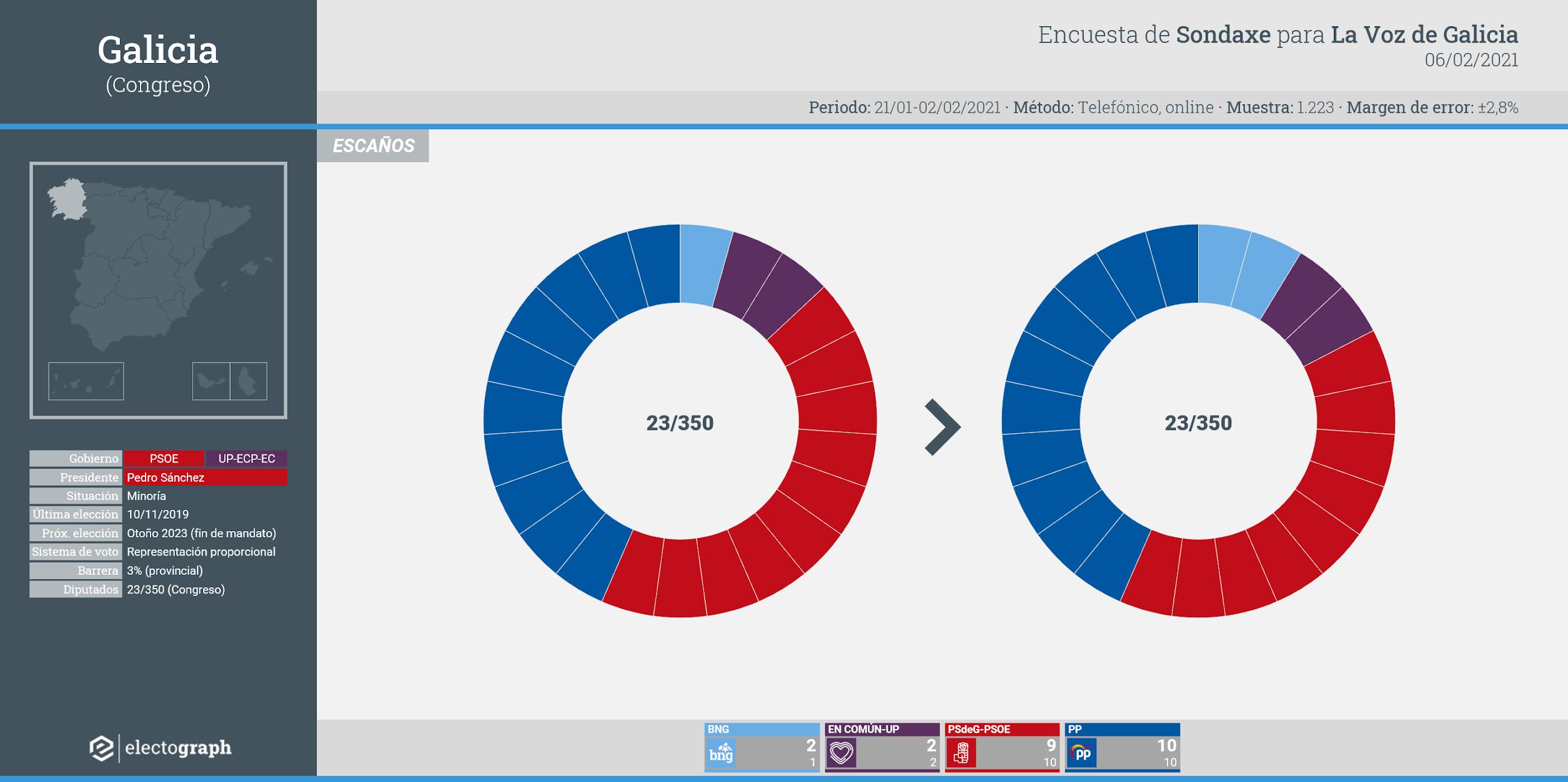Gráfico de la encuesta para elecciones generales en Galicia realizada por Sondaxe para La Voz de Galicia, 6 de febrero de 2021