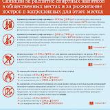 Санкции за распитие спиртных напитков в общественных местах и за разжигание костров в запрещенных для этого местах