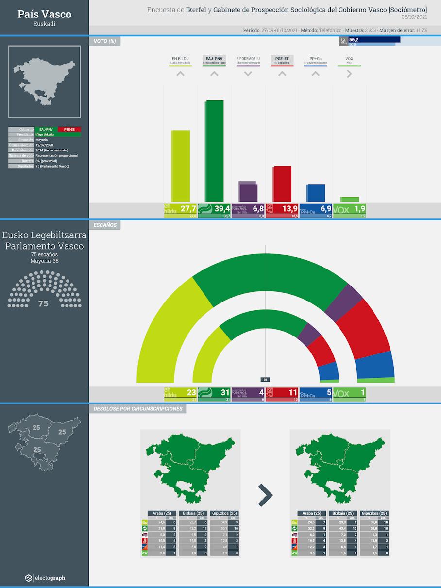 Gráfico de la encuesta para elecciones autonómicas en el País Vasco realizada por Ikerfel y el Gabinete de Prospección Sociológica del Gobierno Vasco, 8 de octubre de 2021