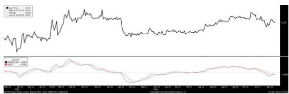 klkepong chart