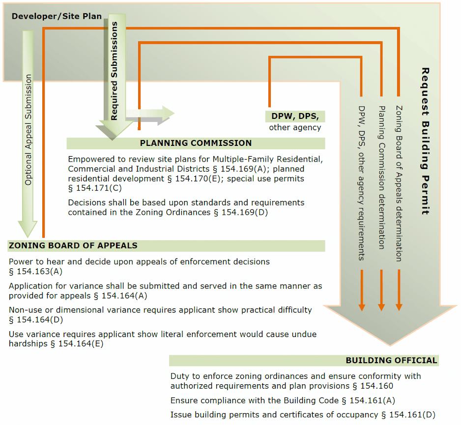 Mt. Pleasant, MZI Permit Process