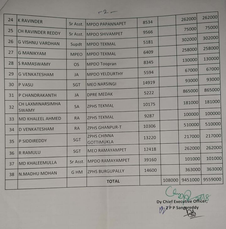 ZPGPF Loans Part Final Sanction Orders and List For The Month Of July 2020 Dated 20.08.2020 Medak Dist