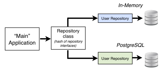 Repository Diagram