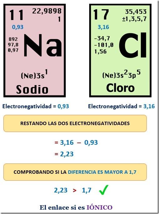 electronegatividad enlace ionico