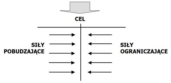 600px-Diagram_pola_si%25C5%2582 Zdefiniuj najlepsze rozwiązanie problemu za pomocą analizy pola sił