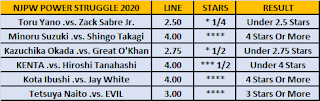 Observer Betting: NJPW Power Struggle 2020