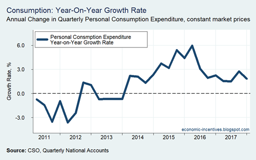 QNA Consumption Year on Year Real Growth 2011-2017