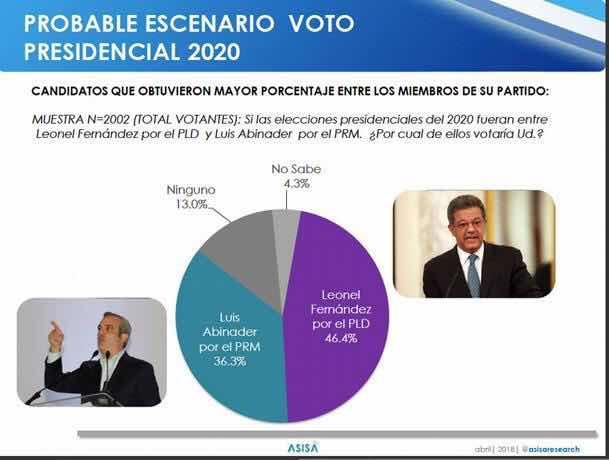 Leonel y Luis Abinader ganarían candidaturas