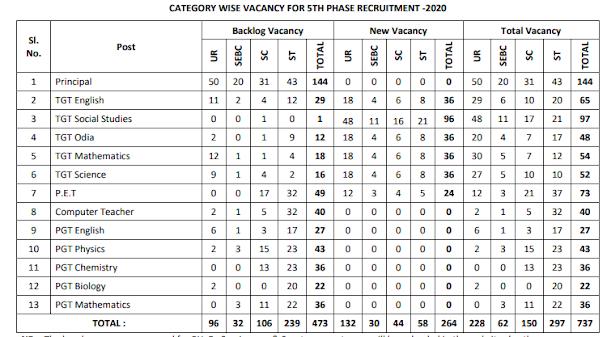 OAVS  Recruitment  2020  , TGT , PGT , PET ,  Exam Online Form