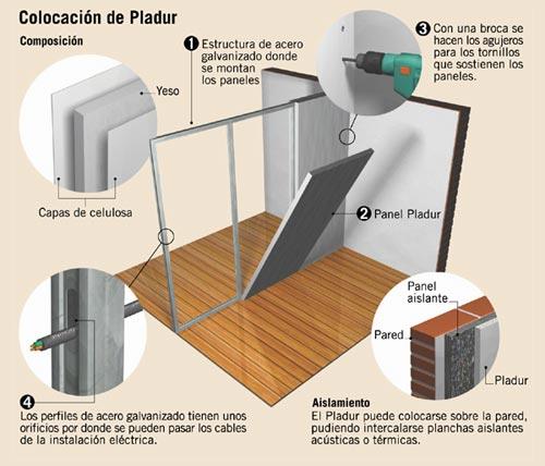 Como colocar pladur aprender hacer bricolaje casero - Como colocar pladur en techo ...