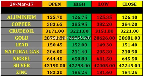 Today's commodity Market closing rates 29 march 2017