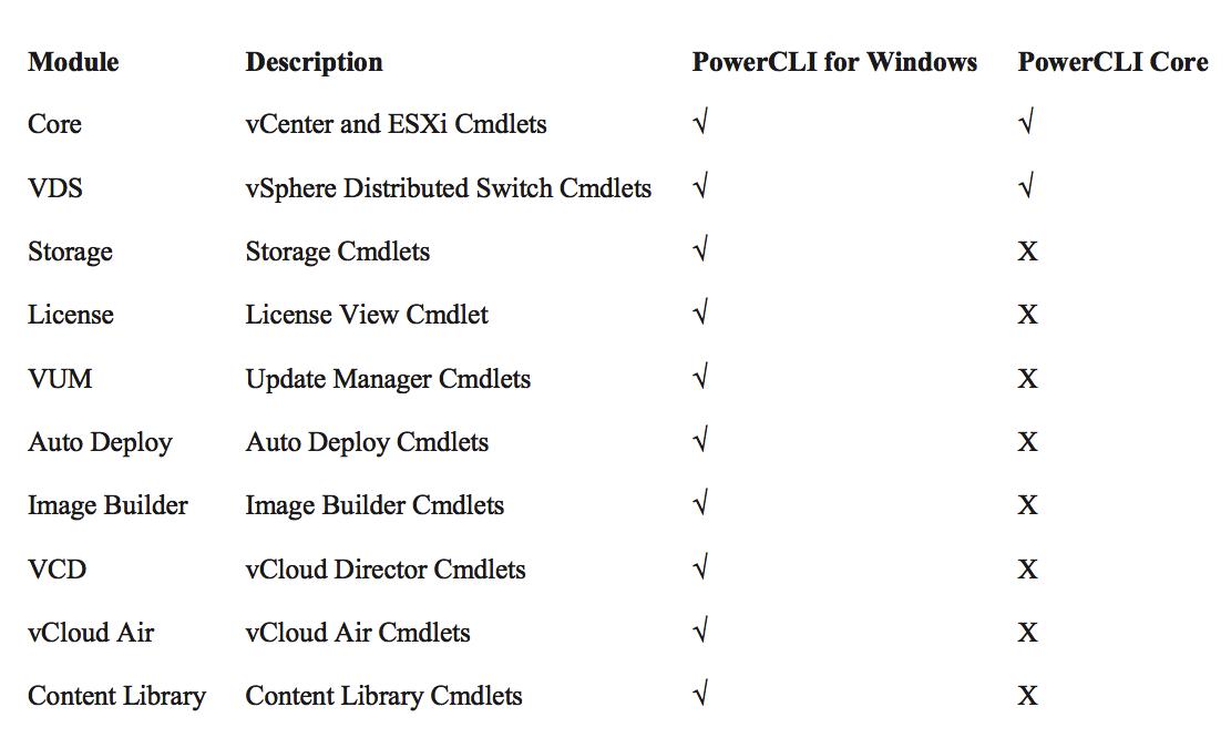 PowerShell / PowerCLI for Linux Server (Centos) | Fdo's Workspace
