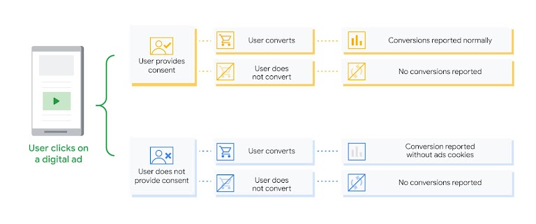 Chart that shows what happens when users consent or don't consent to cookies