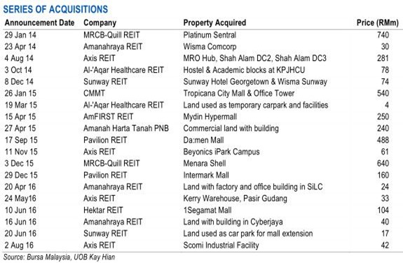 REIT's acquasition